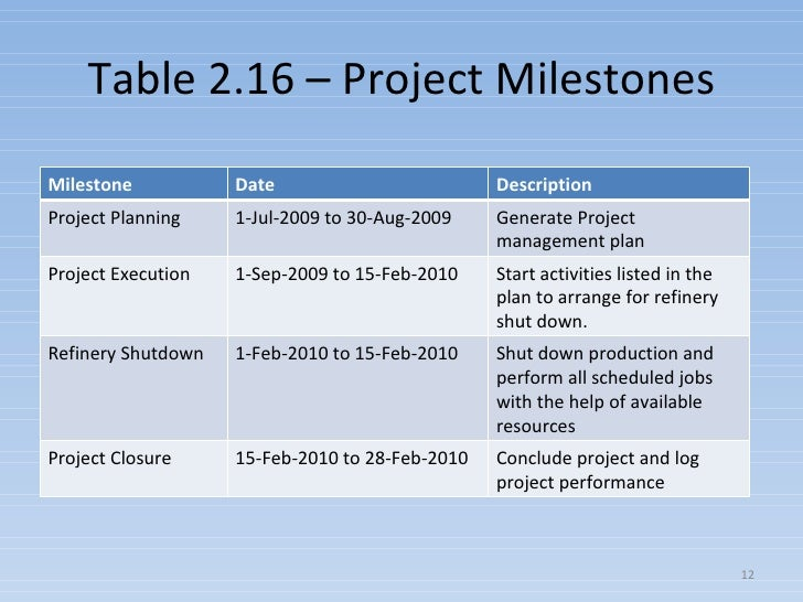 what are milestones in a project plan