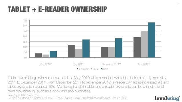 ereader analysis Nearly one-in-five americans now listen to audiobooks though americans increasingly listen to audiobooks, print books remain the most popular format for reading fact tankoctober 6, 2016 younger adults more likely than their elders to prefer reading news when asked whether one prefers to read, watch or listen to.