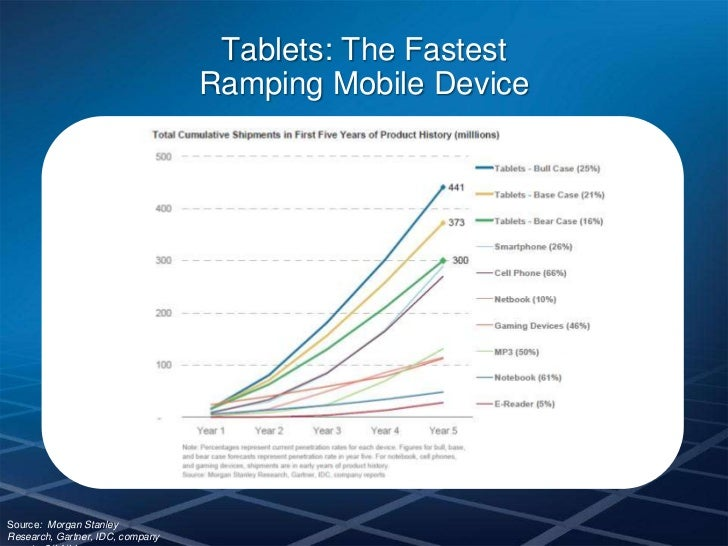 Tablet Market Opportunities