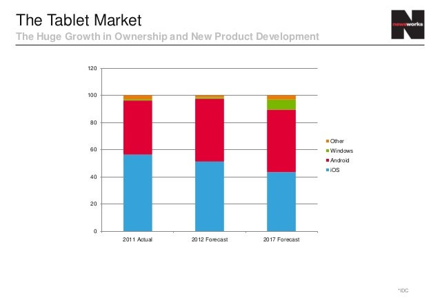 The Tablet MarketThe Huge Growth in Ownership and New Product Development             120             100              80 ...