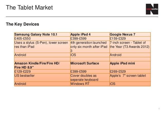 The Tablet MarketThe Key Devices   Samsung Galaxy Note 10.1              Apple iPad 4                Google Nexus 7   £405...