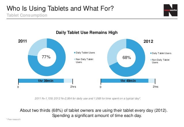 Who Is Using Tablets and What For?Tablet Consumption                                     Daily Tablet Use Remains High    ...