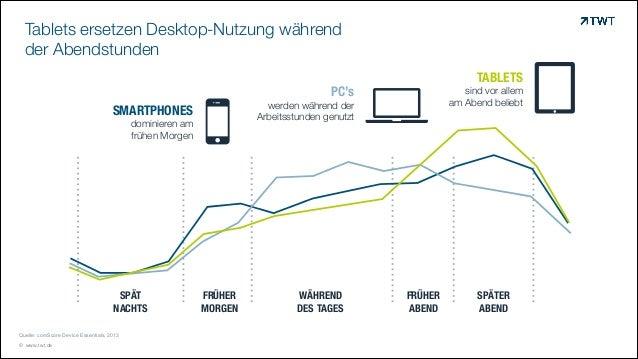 Tablets ersetzen Desktop-Nutzung während  der Abendstunden  !  SMARTPHONES  dominieren am frühen Morgen  SPÄT NACHTS Quel...