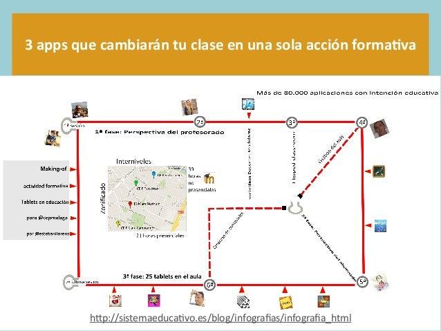 """3  apps  que  cambiarán  tu  clase  en  una  sola  acción  forma5va 1 h""""p://sistemaeduca/vo.es/blog/in..."""