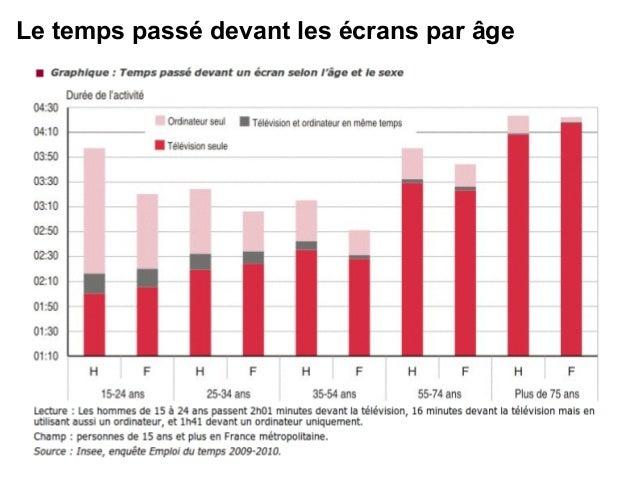 Le temps passé devant les écrans par âge
