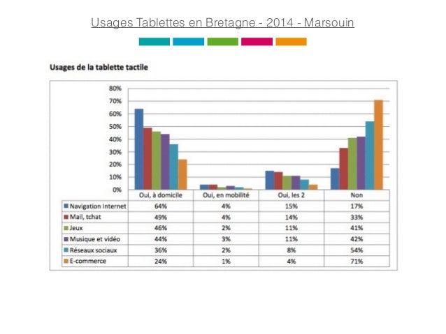 Usages Tablettes en Bretagne - 2014 - Marsouin