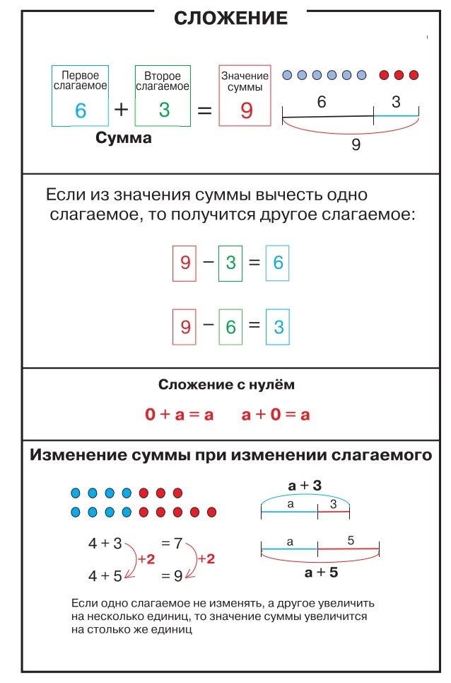Таблицы по математике. 1-4 класс Slide 2