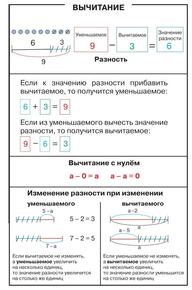 Таблицы по математике. 1-4 класс Slide 3