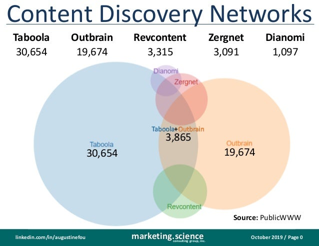 October 2019 / Page 0marketing.scienceconsulting group, inc. linkedin.com/in/augustinefou Content Discovery Networks Taboo...