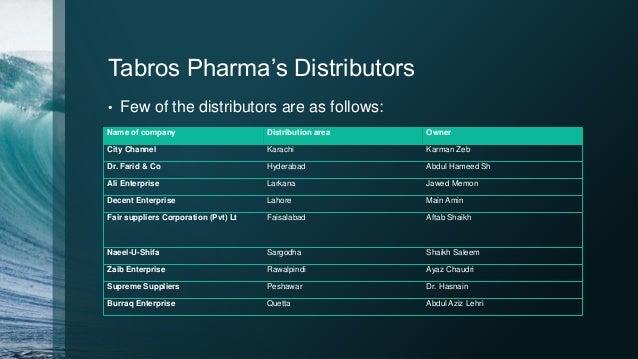 Marketing of a pharma (Basic)