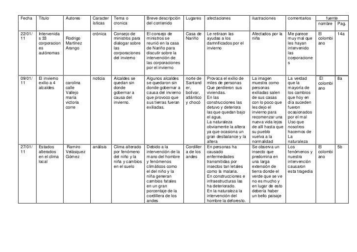 FechaTituloAutoresCaracterísticasTema o cronicaBreve descripción del contenidoLugaresafectacionesilustracionescomentariosf...