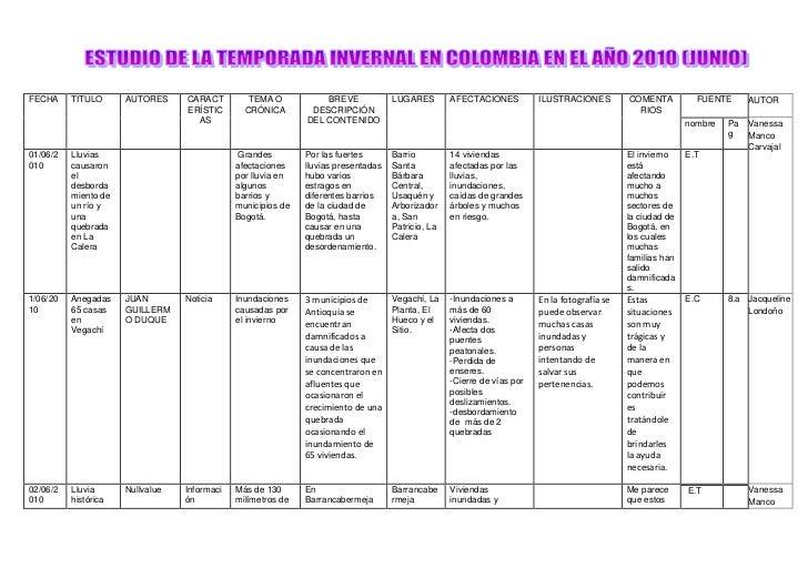 FECHATITULOAUTORESCARACTERÍSTICASTEMA O CRÓNICABREVE DESCRIPCIÓN DEL CONTENIDOLUGARESAFECTACIONESILUSTRACIONESCOMENTARIOSF...