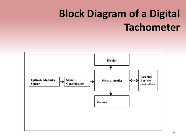 Tachometer block diagram of a digital tachometer ccuart Images