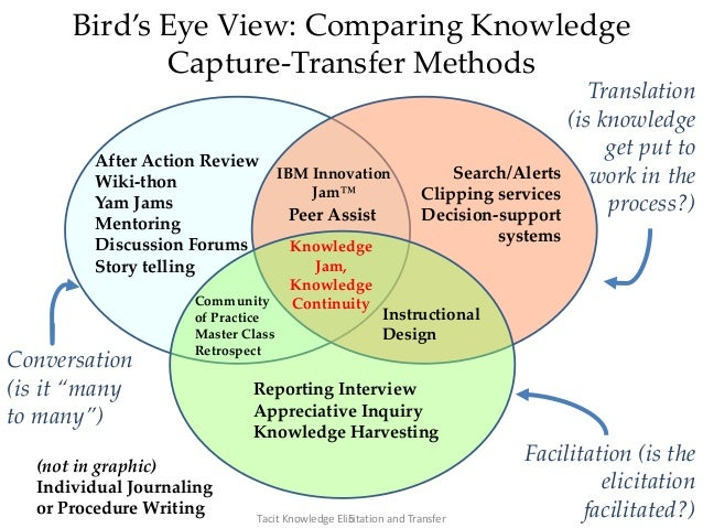 Bird's Eye View: Comparing Knowledge Capture-Transfer Methods Facilitation (is the elicitation facilitated?) Conversation ...