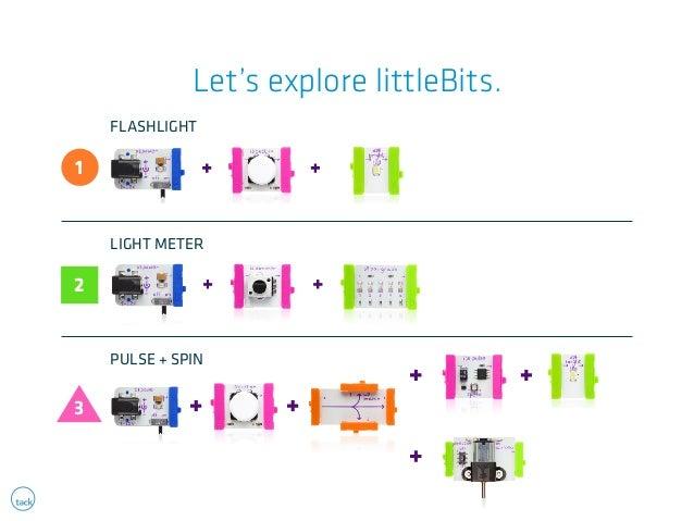 Let's explore littleBits.  1  FLASHLIGHT  2  3  LIGHT METER  PULSE + SPIN