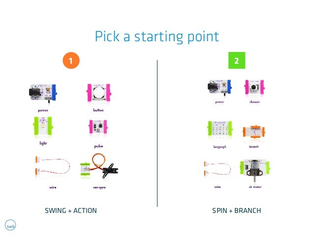 Pick a starting point  1  2  SWING + ACTION SPIN + BRANCH