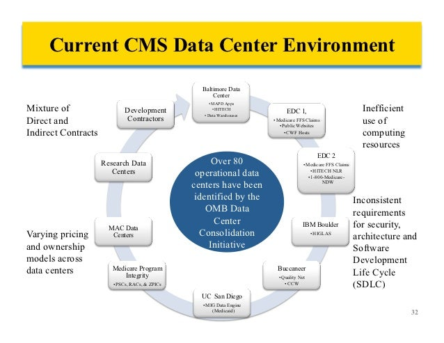 Tackling Future Cms Requirements. Data Center Consolidation 31 32 Current Cms. Wiring. Cms Data Warehouse Architecture Diagram At Scoala.co