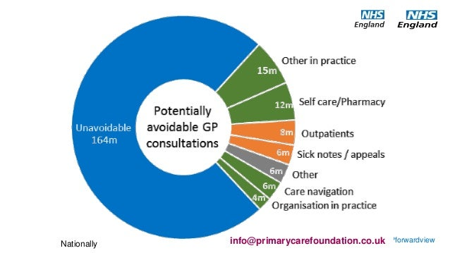 Image result for total UK GP workload