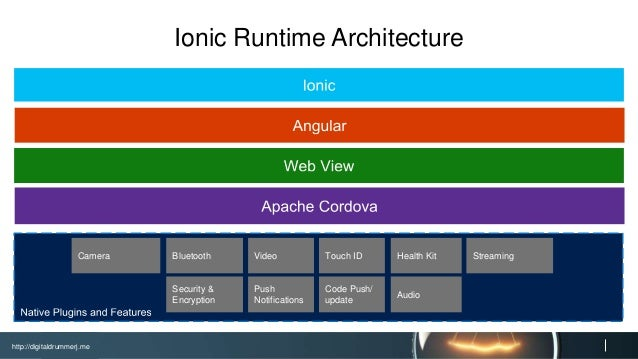 http://digitaldrummerj.me NPM Task Runner Extension Create Project from Existing Code Add Before Build Runner for Ionic Bu...