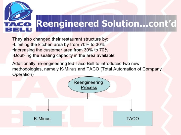 """reengineering taco bell """"taco bell has progressed from a $500 million regional company in 1982 to a $3 billion national company """" hammer and champy, reengineering the corporation , p178-179 taco bell reached a point where they knew they had to drastically change to succeed and continue to scale."""