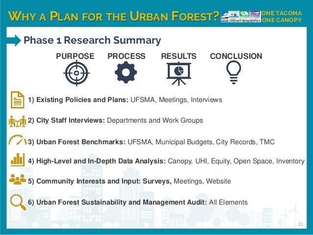 WHY A PLAN FOR THE URBAN FOREST? ONE TACOMA ONE CANOPY Phase 1 Research Summary 11 PURPOSE PROCESS RESULTS CONCLUSION 1) E...