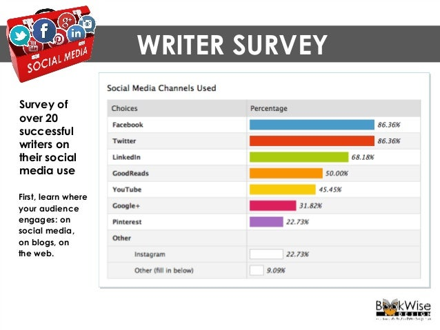 WRITER SURVEY Survey of over 20 successful writers on their social media use