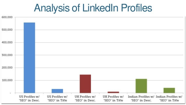 Analysis of LinkedIn Profiles
