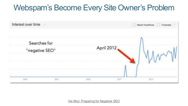 Webspam's Become Every Site Owner's Problem  Via Moz: Preparing for Negative SEO