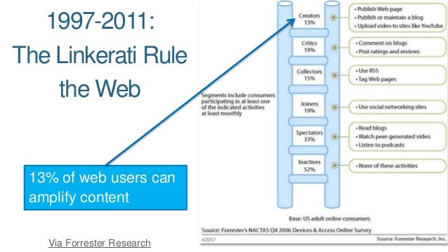 1997-2011:  The Linkerati Rule  the Web  13% of web users can  amplify content  Via Forrester Research