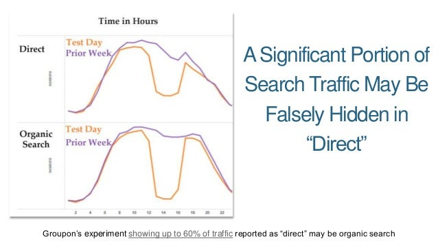 "A Significant Portion of  Search Traffic May Be  Falsely Hidden in  ""Direct""  Groupon's experiment showing up to 60% of tr..."