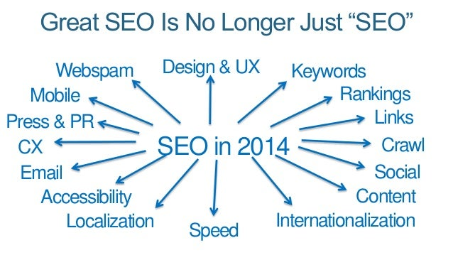 "Great SEO Is No Longer Just ""SEO""  Keywords  Rankings  Links  Crawl  SEO in 2014  Social  Content  Design & UX  Speed  Web..."