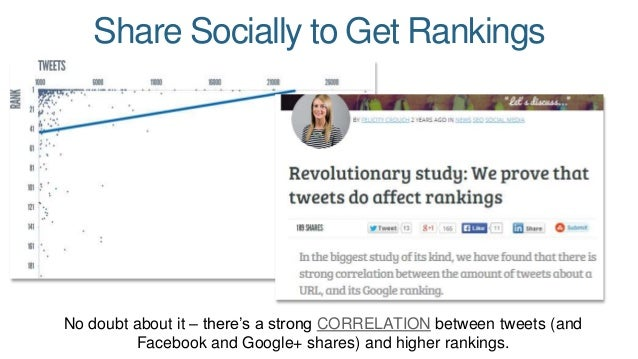Share Socially to Get Rankings  No doubt about it – there's a strong CORRELATION between tweets (and  Facebook and Google+...