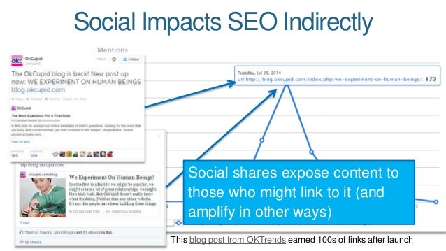 Social Impacts SEO Indirectly  Social shares expose content to  those who might link to it (and  amplify in other ways)  T...