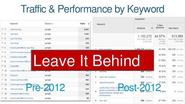 Traffic & Performance by Keyword  Leave It Behind  Pre-2012 Post-2012