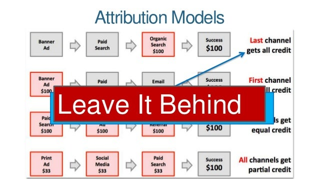 Attribution Models  This is how most companies (& software  packages) do web analytics by default Leave It Behind