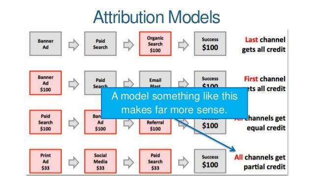 Attribution Models  A model something like this  makes far more sense.
