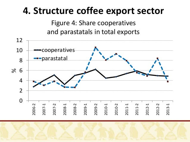 trends of the coffee sector in ethiopia Meanwhile, ethiopia's coffee industry tries to catch up with the world market, and increase economic benefits from the caffeine-laden delight it introduced to the world over a millennium ago.