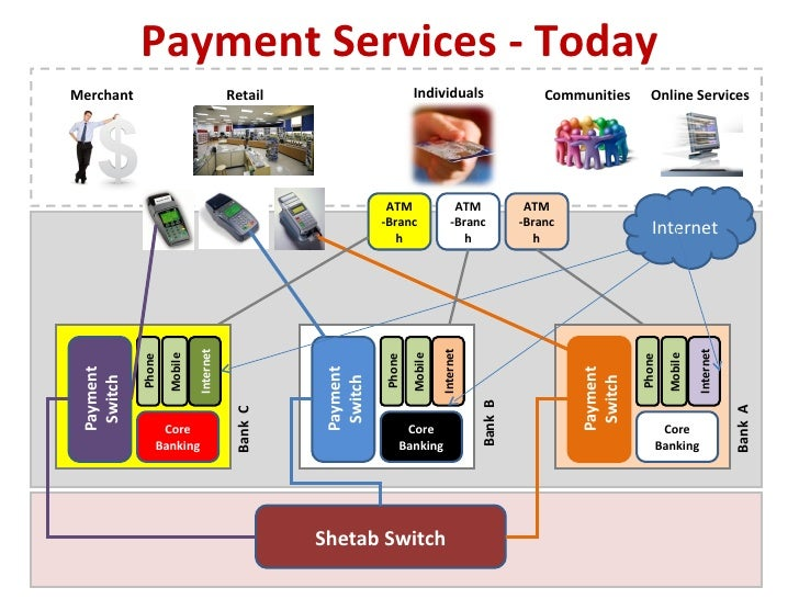 Payment Services - Today Shetab Switch Communities Online Services Individuals Retail Merchant Payment Switch Internet Mob...