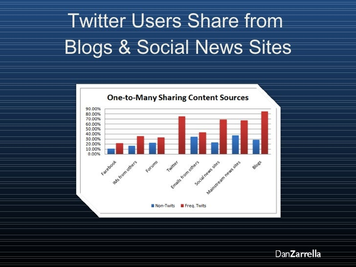 Twitter Users Share from  Blogs & Social News Sites