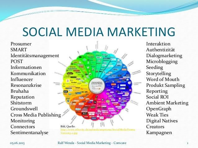 SOCIAL MEDIA MARKETING05.06.2013 Ralf Wenda - Social Media Marketing - Comcave 1ProsumerSMARTIdentitätsmanagementPOSTInfor...