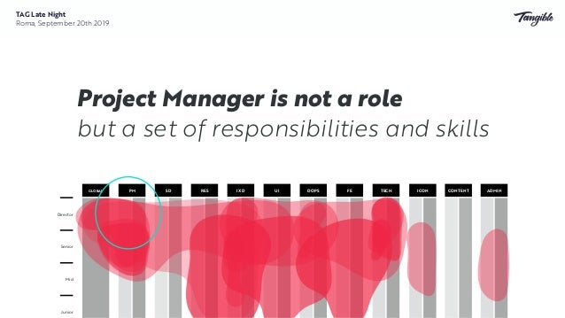 Managers used to be practitioners and have strong design experience Mid Senior Director PM SD RES IXD UI DOPS FE TECHGLOBA...
