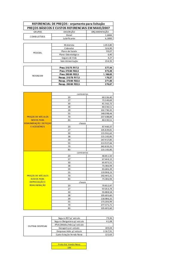 Planilha de custos do transporte coletivo por ônibus de Belo Horizonte/2008
