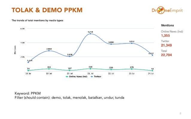 Demo tolak ppkm dantagar turunkan presidendi tengah pandemi Slide 2