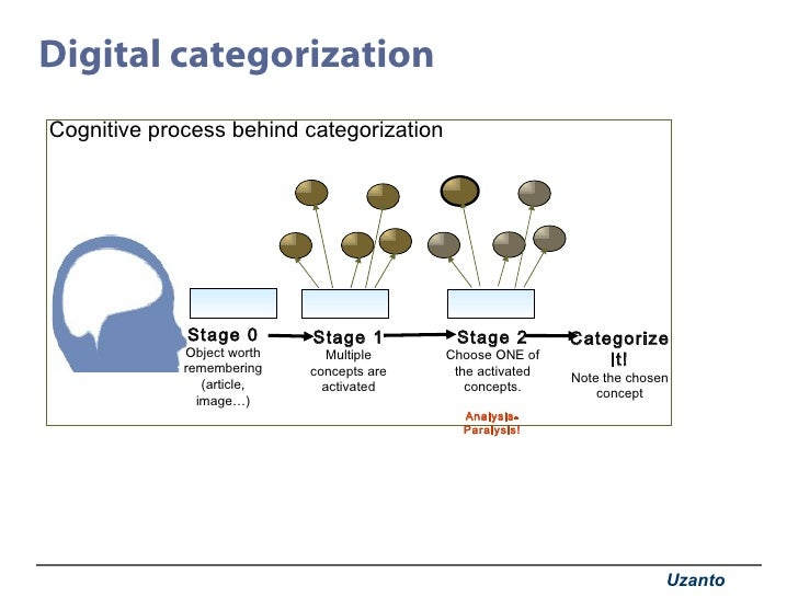 Digital categorization Stage 1 Multiple concepts are activated Stage 2 Choose ONE of the activated concepts. Categorize it...