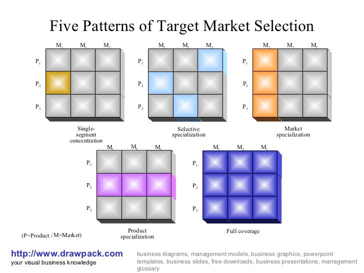 market model patterns of change Market model patterns of change assignment 3 market model patterns of change choose and research a specific business that is publicly traded where there has been a pattern of change in a particular market model (monopoly, oligopoly, etc.