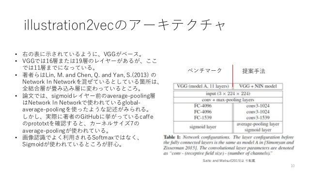 https://image.slidesharecdn.com/tagextractionwithillustration2vec-180226102159/95/illustration2vec-10-638.jpg