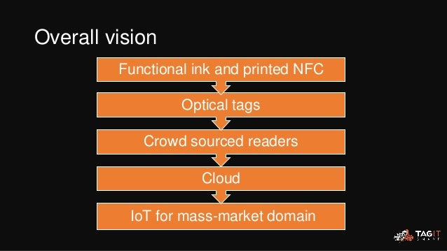 IoT for mass-market domain Cloud Crowd sourced readers Optical tags Functional ink and printed NFC Overall vision