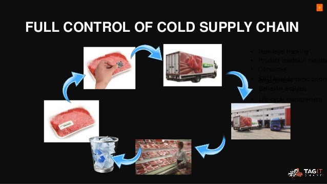 FULL CONTROL OF COLD SUPPLY CHAIN 9 • Item-level tracking • Product condition monitor • Consumer engagement• SKU level dyn...