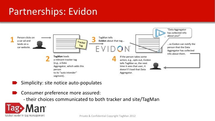 Partnerships: Evidon                                                                                                      ...