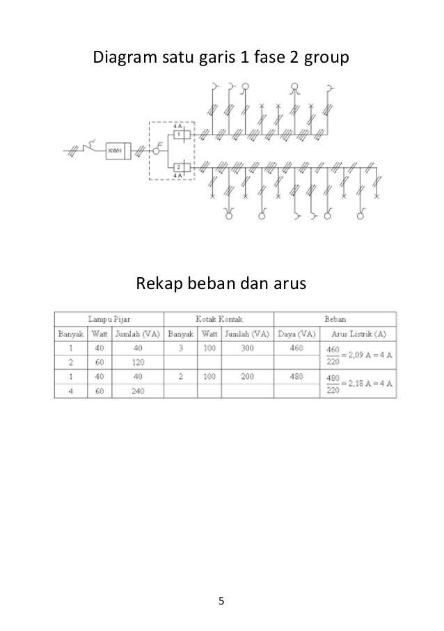 Tahapan perancangan 5 diagram satu garis 1 fase 2 group rekap beban dan arus ccuart Images